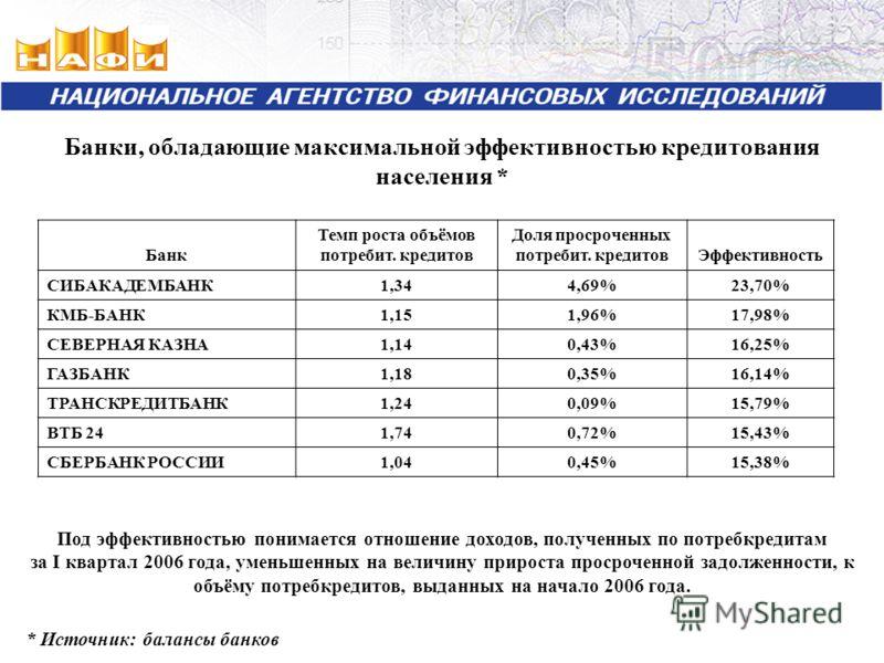 Банки, обладающие максимальной эффективностью кредитования населения * Банк Темп роста объёмов потребит. кредитов Доля просроченных потребит. кредитовЭффективность СИБАКАДЕМБАНК1,344,69%23,70% КМБ-БАНК1,151,96%17,98% СЕВЕРНАЯ КАЗНА1,140,43%16,25% ГАЗ