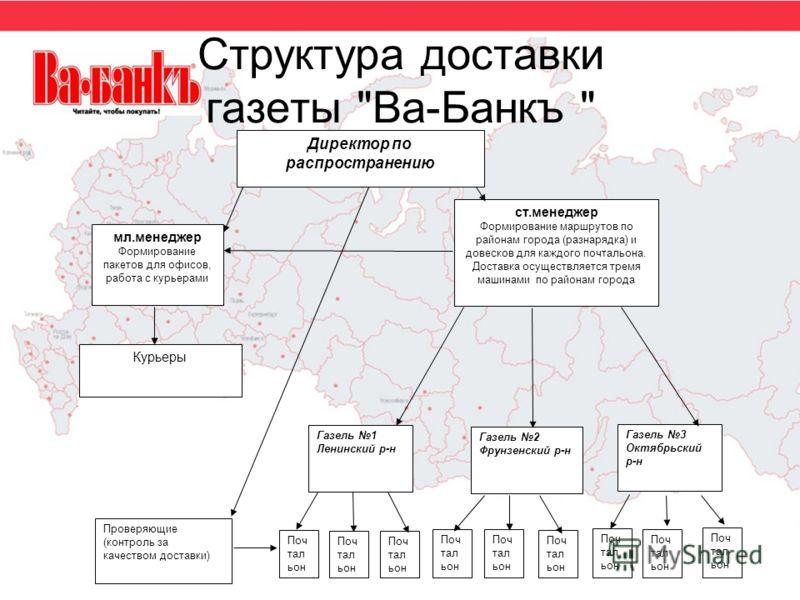 Структура доставки газеты