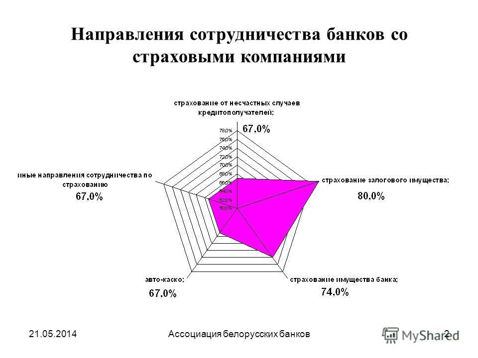21.05.2014Ассоциация белорусских банков2 Направления сотрудничества банков со страховыми компаниями
