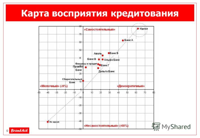 © Карта восприятия кредитования