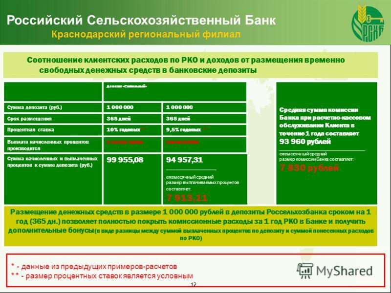12 Российский Сельскохозяйственный Банк Краснодарский региональный филиал Соотношение клиентских расходов по РКО и доходов от размещения временно свободных денежных средств в банковские депозиты * - данные из предыдущих примеров-расчетов ** - размер