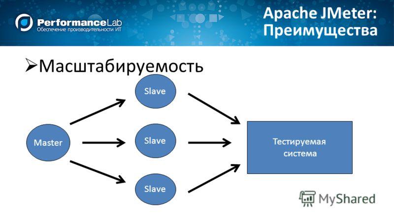 Масштабируемость Преимущества Apache JMeter: Master Тестируемая система Slave