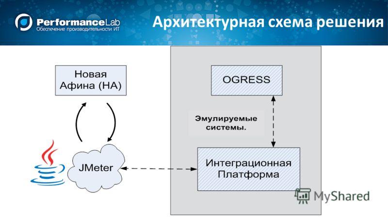 Архитектурная схема решения