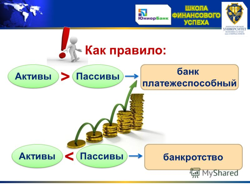 Как правило: Активы > Пассивы банк платежеспособный Активы < Пассивы банкротство