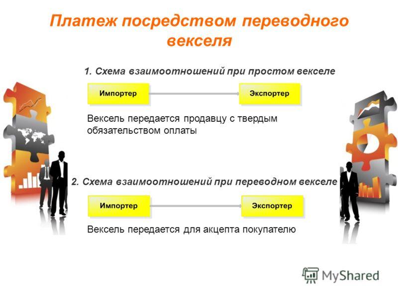 Платеж посредством переводного векселя 1. Схема взаимоотношений при простом векселе Вексель передается продавцу с твердым обязательством оплаты 2. Схема взаимоотношений при переводном векселе Вексель передается для акцепта покупателю