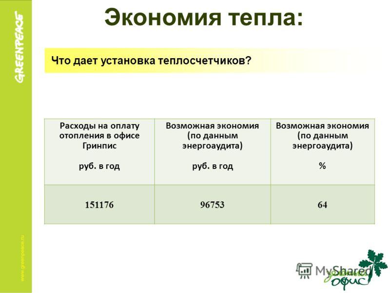 Экономия тепла: Что дает установка теплосчетчиков? Расходы на оплату отопления в офисе Гринпис руб. в год Возможная экономия (по данным энергоаудита) руб. в год Возможная экономия (по данным энергоаудита) % 1511769675364