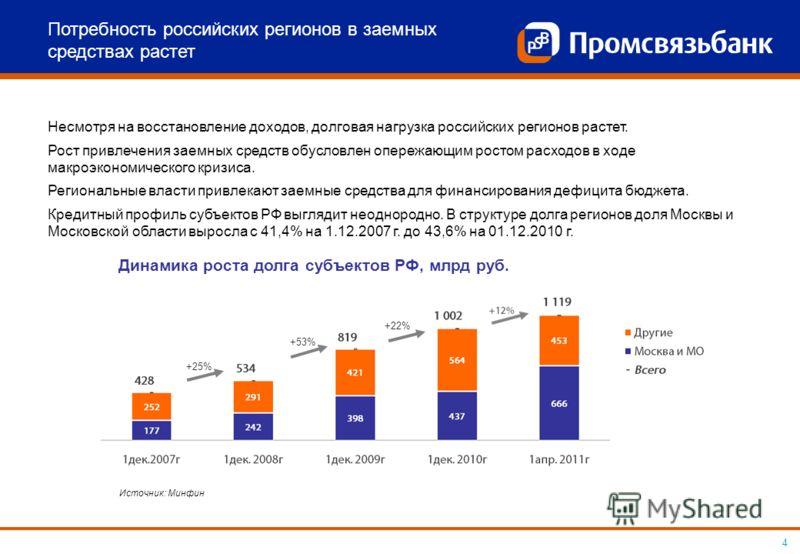 4 +25% +53% +22% Несмотря на восстановление доходов, долговая нагрузка российских регионов растет. Рост привлечения заемных средств обусловлен опережающим ростом расходов в ходе макроэкономического кризиса. Региональные власти привлекают заемные сред