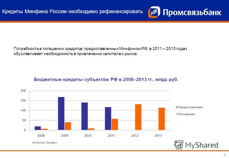 6 Кредиты Минфина России необходимо рефинансировать Потребность в погашении кредитов, предоставленных Минфином РФ, в 2011 – 2013 годах обуславливает необходимость в привлечении капитала с рынка. Бюджетные кредиты субъектам РФ в 2008–2013 гг., млрд ру