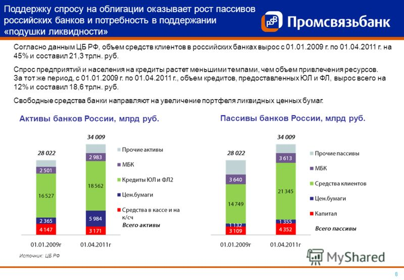 8 Поддержку спросу на облигации оказывает рост пассивов российских банков и потребность в поддержании «подушки ликвидности» Согласно данным ЦБ РФ, объем средств клиентов в российских банках вырос с 01.01.2009 г. по 01.04.2011 г. на 45% и составил 21,