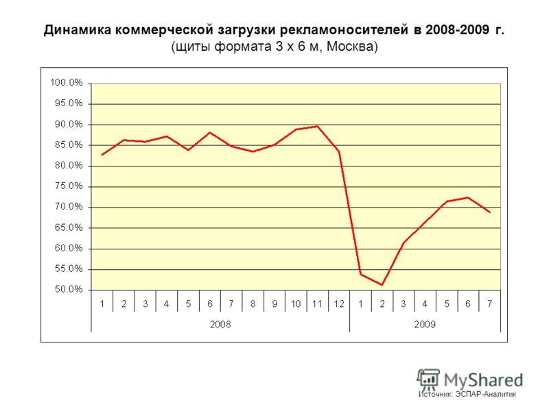 Динамика коммерческой загрузки рекламоносителей в 2008-2009 г. (щиты формата 3 х 6 м, Москва) Источник: ЭСПАР-Аналитик