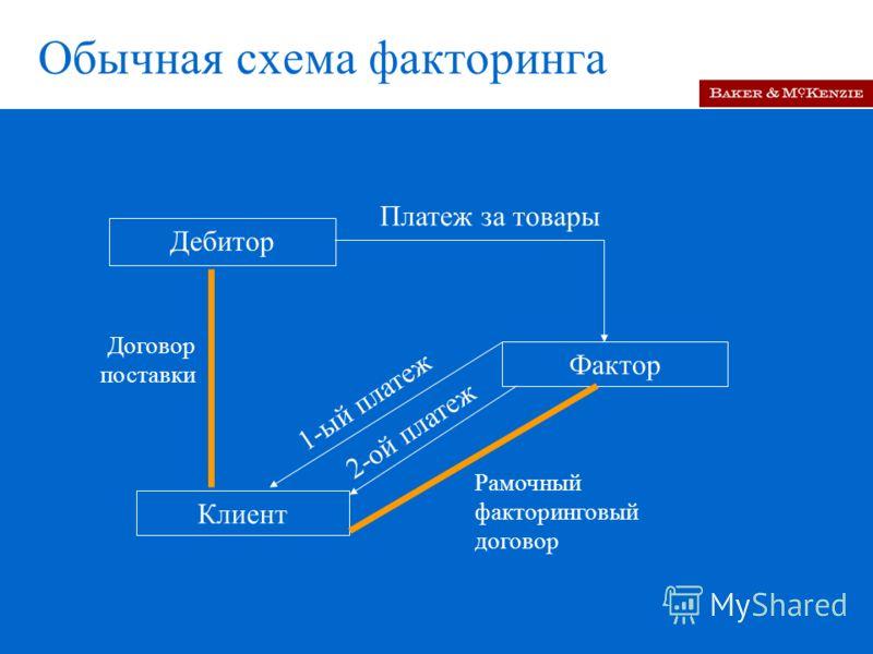 Обычная схема факторинга Дебитор Фактор Клиент Платеж за товары Договор поставки 1-ый платеж Рамочный факторинговый договор 2-ой платеж