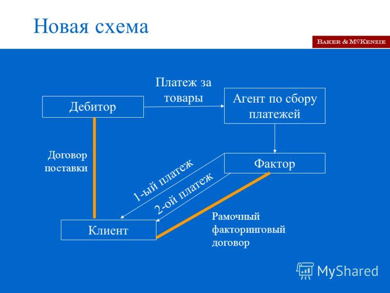 Новая схема Дебитор Фактор Клиент Платеж за товары Договор поставки 1-ый платеж Рамочный факторинговый договор 2-ой платеж Агент по сбору платежей