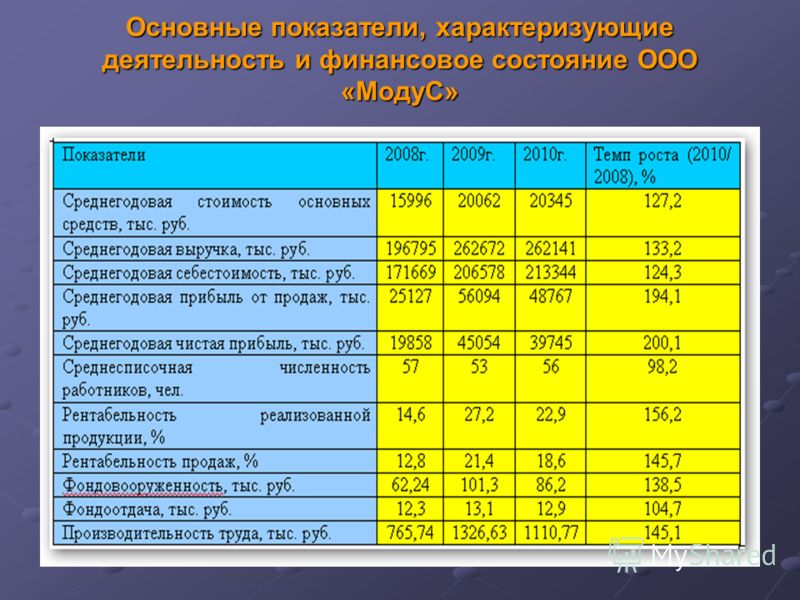 Основные показатели, характеризующие деятельность и финансовое состояние ООО «МодуС»