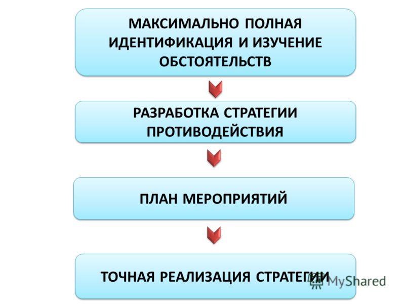 МАКСИМАЛЬНО ПОЛНАЯ ИДЕНТИФИКАЦИЯ И ИЗУЧЕНИЕ ОБСТОЯТЕЛЬСТВ РАЗРАБОТКА СТРАТЕГИИ ПРОТИВОДЕЙСТВИЯ ПЛАН МЕРОПРИЯТИЙ ТОЧНАЯ РЕАЛИЗАЦИЯ СТРАТЕГИИ