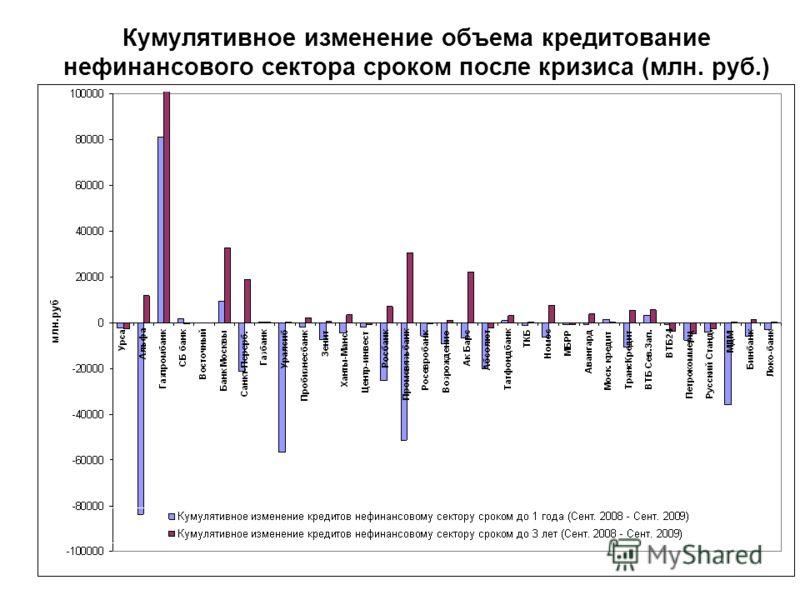 Кумулятивное изменение объема кредитование нефинансового сектора сроком после кризиса (млн. руб.)