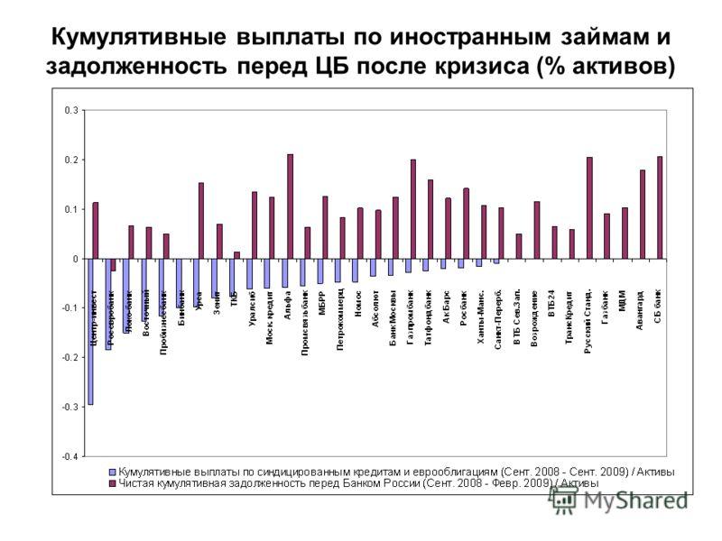 Кумулятивные выплаты по иностранным займам и задолженность перед ЦБ после кризиса (% активов)