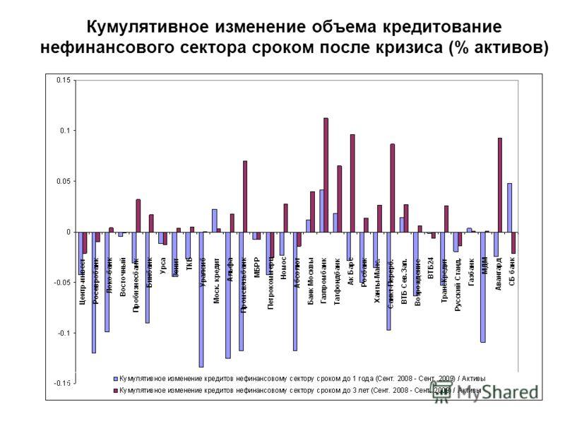Кумулятивное изменение объема кредитование нефинансового сектора сроком после кризиса (% активов)