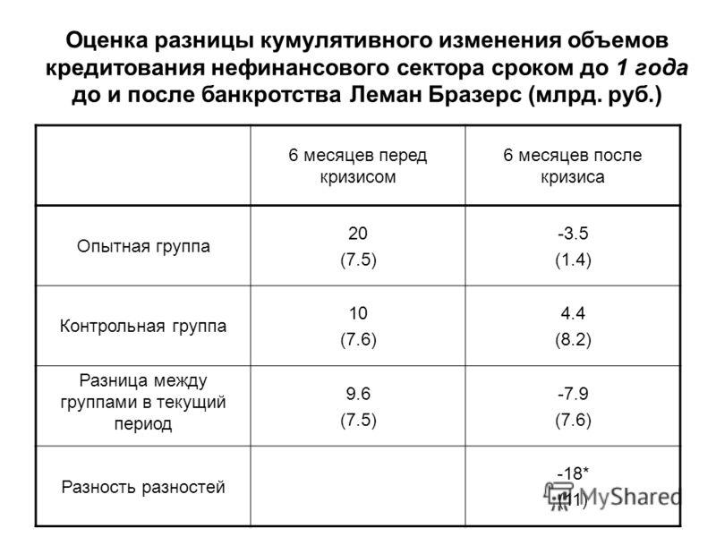 Оценка разницы кумулятивного изменения объемов кредитования нефинансового сектора сроком до 1 года до и после банкротства Леман Бразерс (млрд. руб.) 6 месяцев перед кризисом 6 месяцев после кризиса Опытная группа 20 (7.5) -3.5 (1.4) Контрольная групп