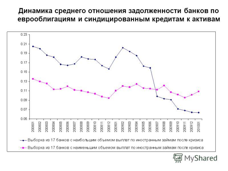 Динамика среднего отношения задолженности банков по еврооблигациям и синдицированным кредитам к активам
