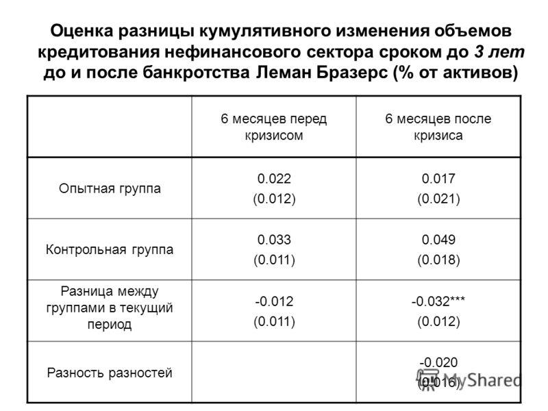 Оценка разницы кумулятивного изменения объемов кредитования нефинансового сектора сроком до 3 лет до и после банкротства Леман Бразерс (% от активов) 6 месяцев перед кризисом 6 месяцев после кризиса Опытная группа 0.022 (0.012) 0.017 (0.021) Контроль