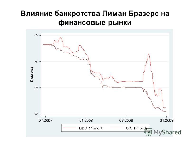 Влияние банкротства Лиман Бразерс на финансовые рынки