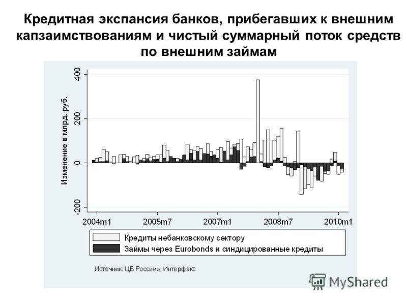 Кредитная экспансия банков, прибегавших к внешним капзаимствованиям и чистый суммарный поток средств по внешним займам