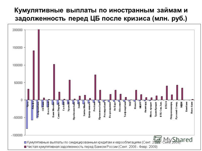 Кумулятивные выплаты по иностранным займам и задолженность перед ЦБ после кризиса (млн. руб.)