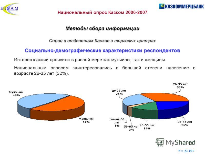 15 Cоциально-демографические характеристики респондентов Интерес к акции проявили в равной мере как мужчины, так и женщины. Национальным опросом заинтересовались в большей степени население в возрасте 26-35 лет (32%). N = 22 453 Национальный опрос Ка