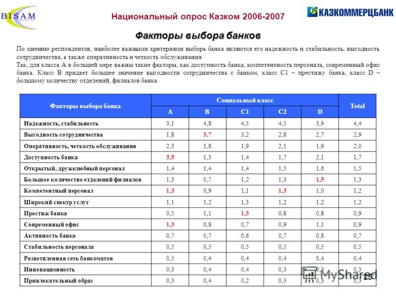 25 Национальный опрос Казком 2006-2007 Факторы выбора банков По мнению респондентов, наиболее важными критериями выбора банка являются его надежность и стабильность, выгодность сотрудничества, а также оперативность и четкость обслуживания. Так, для к
