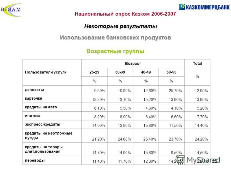 35 Использование банковских продуктов Возрастные группы Национальный опрос Казком 2006-2007 Некоторые результаты Пользователи услуги ВозрастTotal 25-2930-3940-4950-55 % %% депозиты 9,50%10,90%12,60%25,70%12,90% карточки 13,30%13,10%15,20%13,90% креди