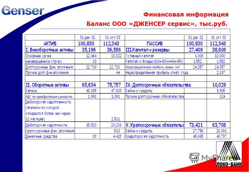 19 Баланс ООО «ДЖЕНСЕР сервис», тыс.руб. Финансовая информация