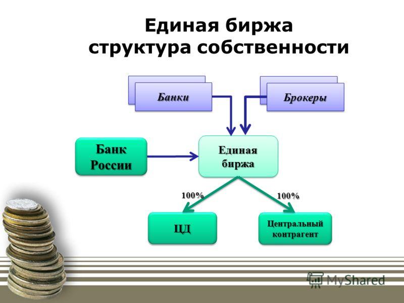 Единая биржа структура собственности БанкиБанки БанкиБанки БанкиБанки БрокерыБрокеры Единая биржа ЦДЦД Центральный контрагент Банк России 100% 100%