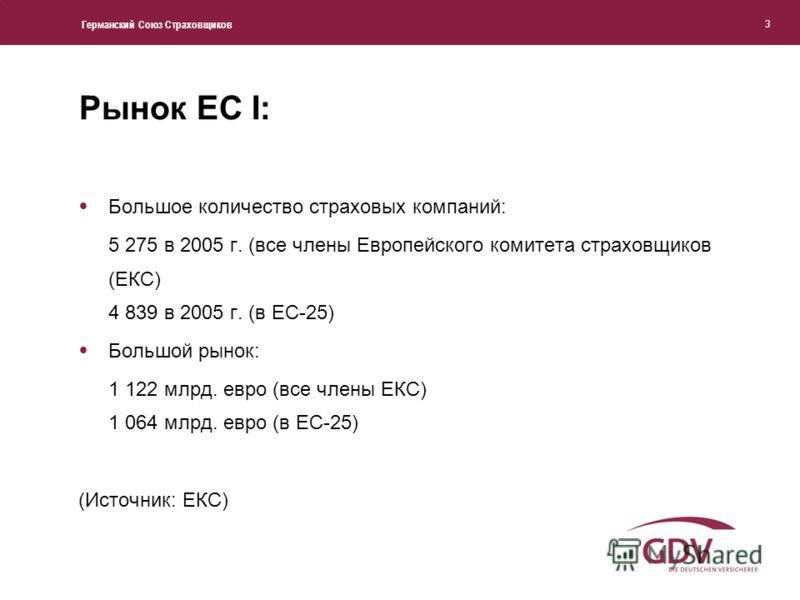 Германский Союз Страховщиков 3 Рынок ЕС I: Большое количество страховых компаний: 5 275 в 2005 г. (все члены Европейского комитета страховщиков (ЕКС) 4 839 в 2005 г. (в ЕС-25) Большой рынок: 1 122 млрд. евро (все члены ЕКС) 1 064 млрд. евро (в ЕС-25)