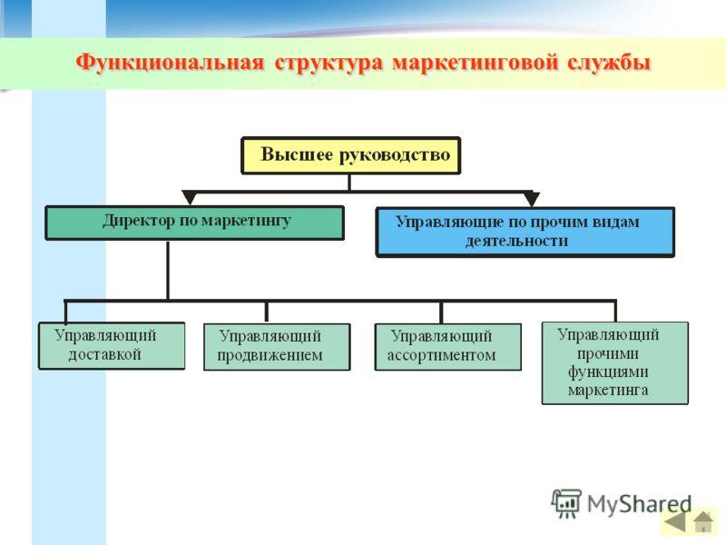 Функциональная структура маркетинговой службы