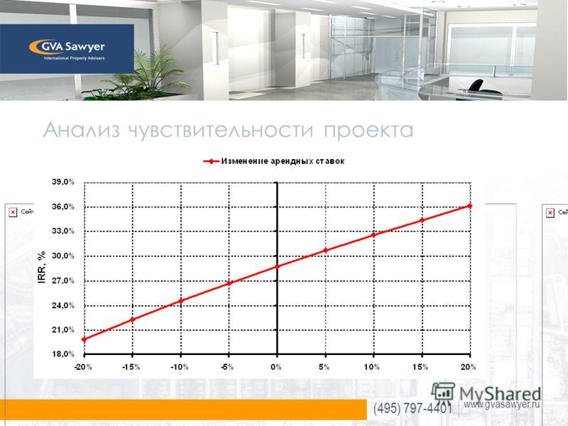 (495) 797-4401 www.gvasawyer.ru Анализ чувствительности проекта