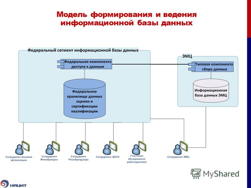 Модель формирования и ведения информационной базы данных