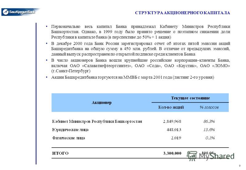 9 СТРУКТУРА АКЦИОНЕРНОГО КАПИТАЛА Первоначально весь капитал Банка принадлежал Кабинету Министров Республики Башкортостан. Однако, в 1999 году было принято решение о поэтапном снижении доли Республики в капитале банка (в перспективе до 50% + 1 акция)