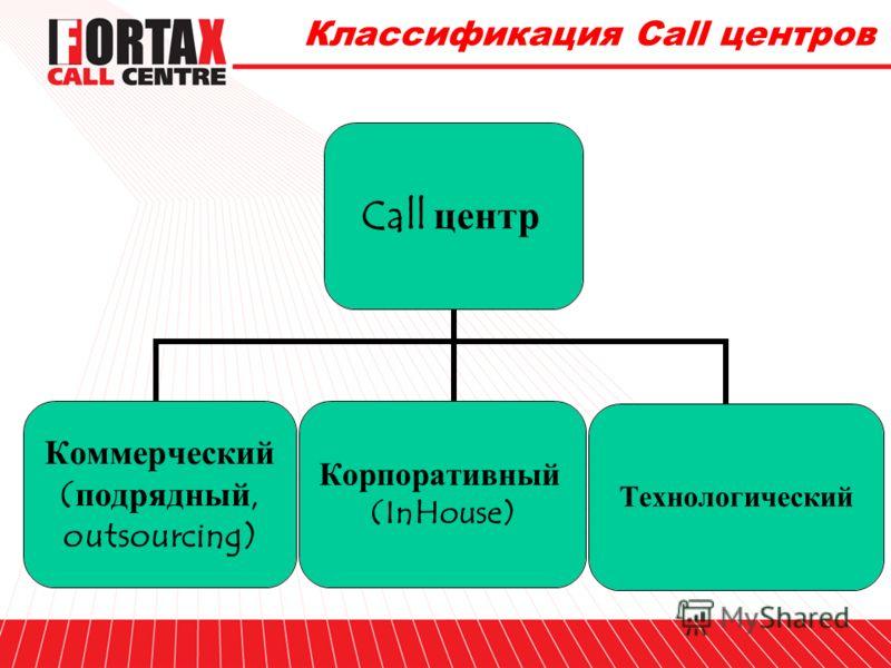 Схема помещений типового Call центра Менеджеры Комната отдыха Техники Call центр - фабрика по перемалыванию звонков