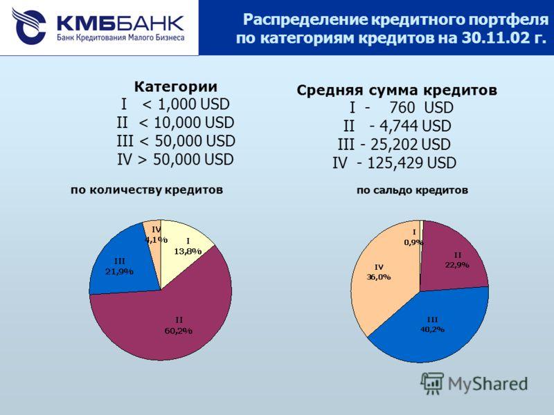 Распределение кредитного портфеля по категориям кредитов на 30.11.02 г. по сальдо кредитов по количеству кредитов Категории I < 1,000 USD II < 10,000 USD III < 50,000 USD IV > 50,000 USD Средняя сумма кредитов I - 760 USD II - 4,744 USD III - 25,202