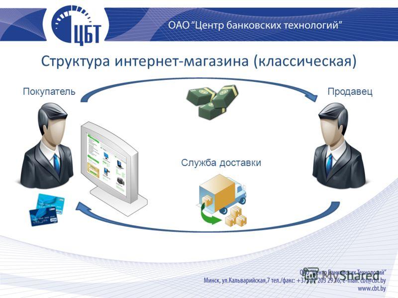 Cтруктура интернет-магазина (классическая) ПокупательПродавец Служба доставки