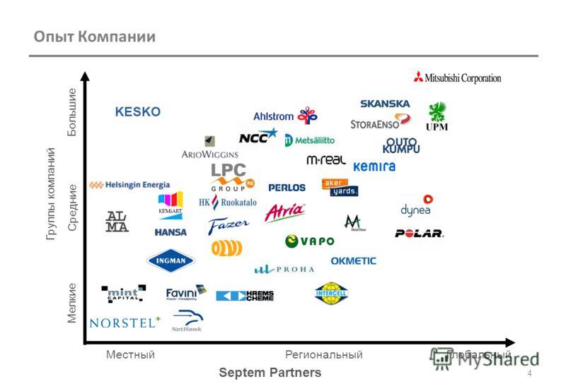 Septem Partners Опыт Компании 4 Глобальный МестныйРегиональный Мелкие Средние Большие Группы компаний KESKO