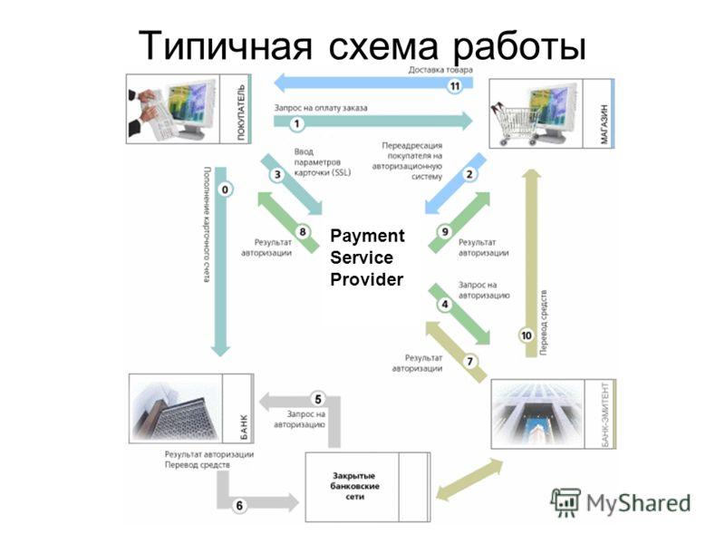 Типичная схема работы Payment Service Provider