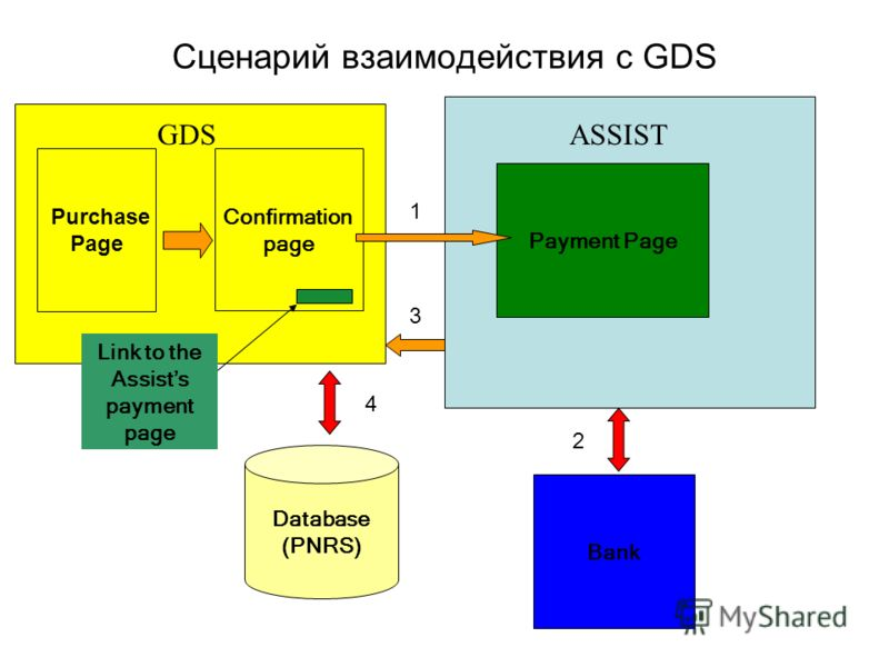 Purchase Page Confirmation page Database (PNRS) Payment Page Bank Link to the Assists payment page 1 Сценарий взаимодействия с GDS GDSASSIST 2 3 4