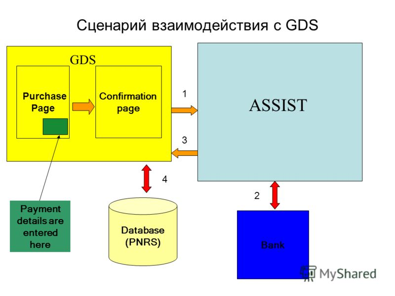 Purchase Page Confirmation page Database (PNRS) Bank Payment details are entered here 1 Сценарий взаимодействия с GDS GDS ASSIST 2 3 4