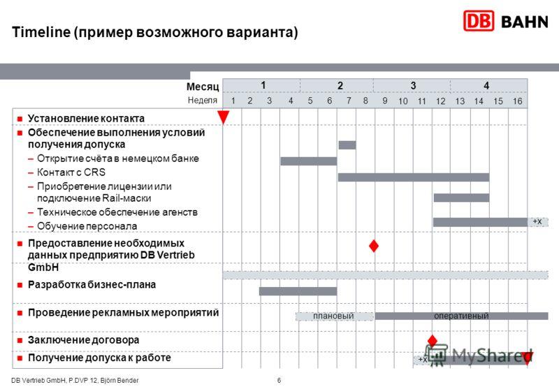 6 Timeline (пример возможного варианта) Установление контакта Обеспечение выполнения условий получения допуска –Открытие счёта в немецком банке –Контакт с CRS –Приобретение лицензии или подключение Rail-маски –Техническое обеспечение агенств –Обучени