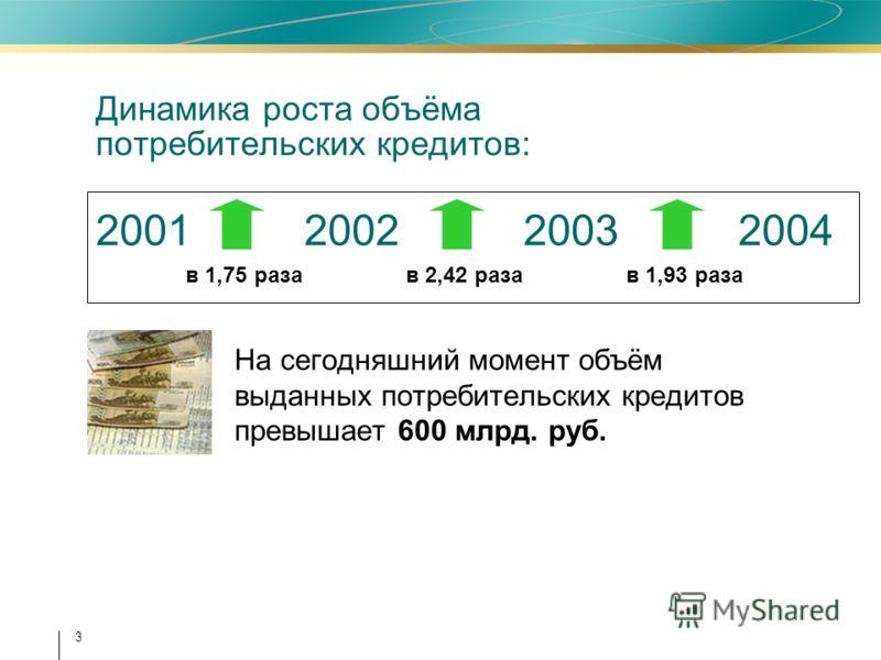 3 Динамика роста объёма потребительских кредитов: 2001 2002 2003 2004 На сегодняшний момент объём выданных потребительских кредитов превышает 600 млрд. руб. в 1,75 разав 2,42 разав 1,93 раза