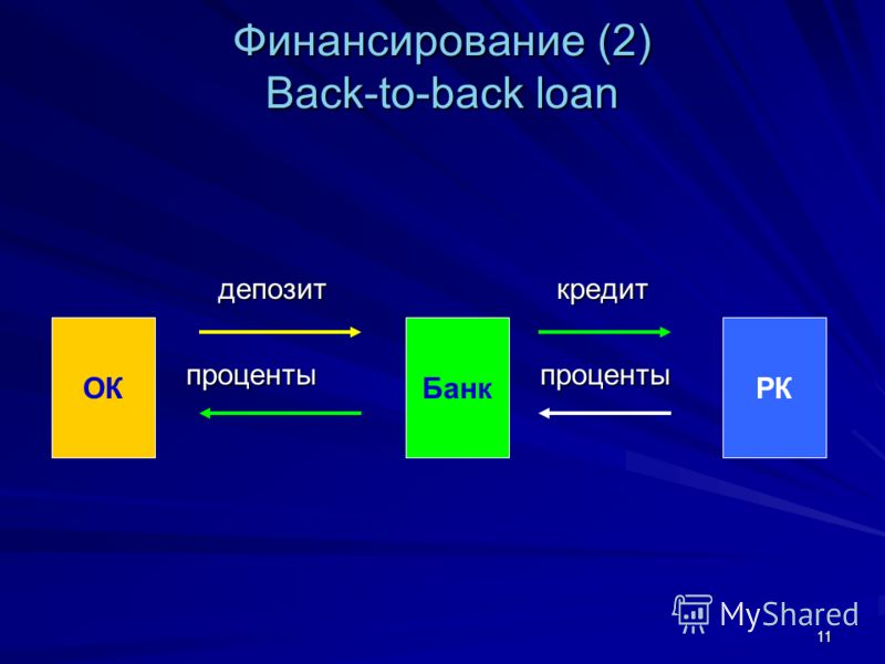 11 Финансирование (2) Back-to-back loan депозит кредит депозит кредит проценты проценты ОКБанкРК