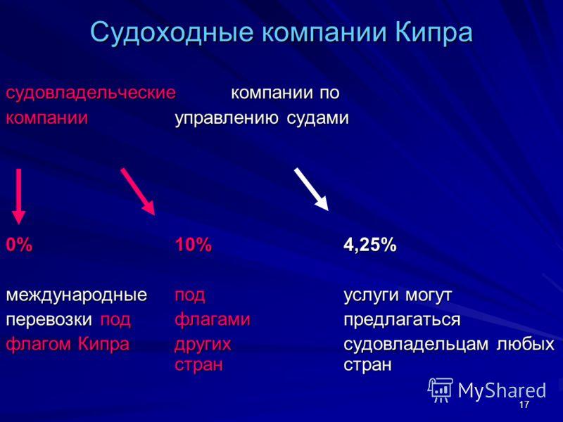 17 Судоходные компании Кипра судовладельческиекомпании по компании управлению судами 0%10%4,25% международныеподуслуги могут перевозки под флагамипредлагаться флагом Кипра другихсудовладельцам любых стран стран