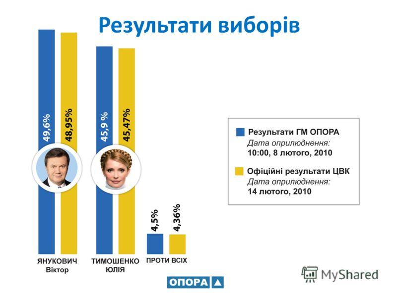 Результати виборів