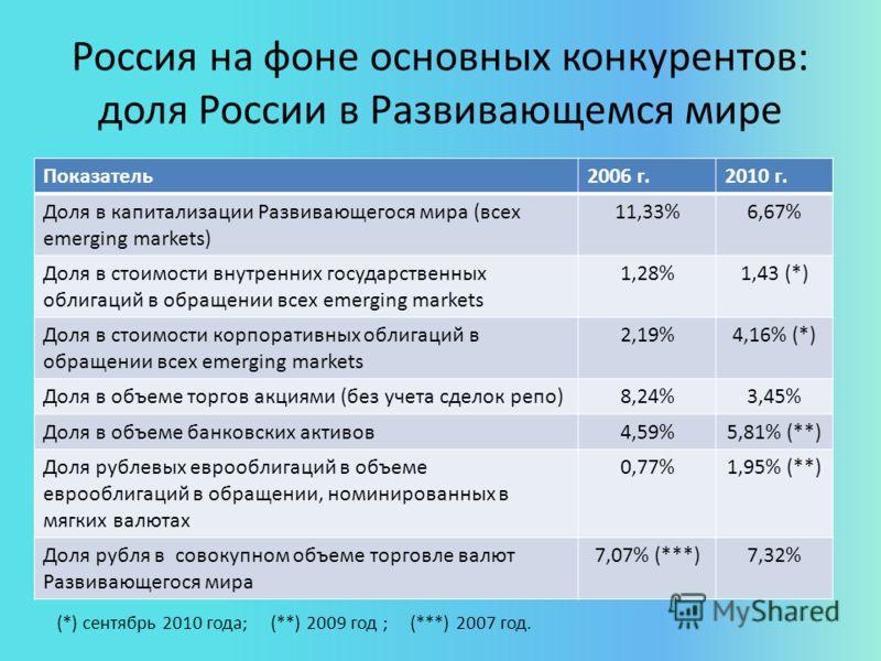 Россия на фоне основных конкурентов: доля России в Развивающемся мире Показатель2006 г.2010 г. Доля в капитализации Развивающегося мира (всех emerging markets) 11,33%6,67% Доля в стоимости внутренних государственных облигаций в обращении всех emergin